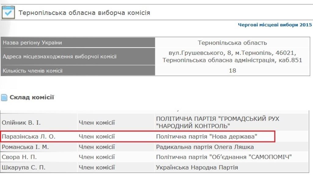 «Міграція кадрів» у виборчкомі Тернополя