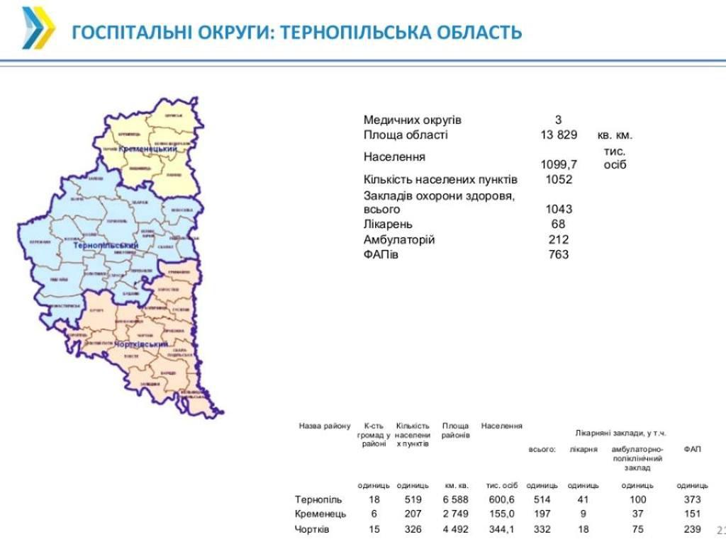 У Тернопільській області буде три госпітальні округи