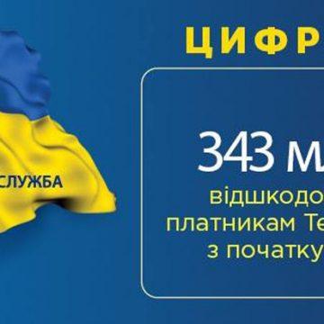 Платникам Тернопільщини відшкодовано 343 мільйони гривень ПДВ