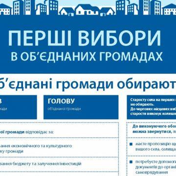 В ОБСЄ підготували плакати для українських виборців