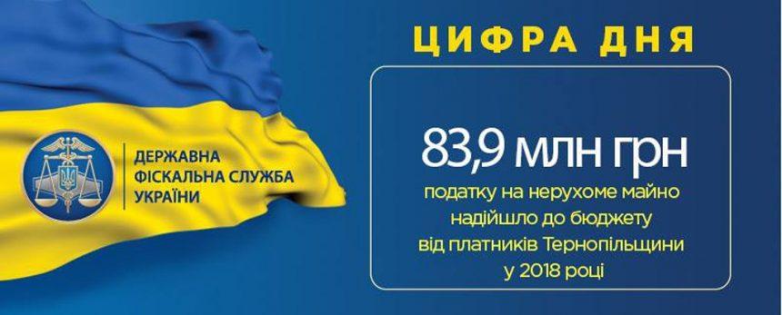 Майже 84 мільйони гривень