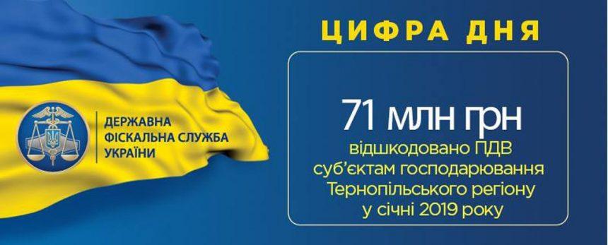 Платникам відшкодували 71 мільйон гривень ПДВ