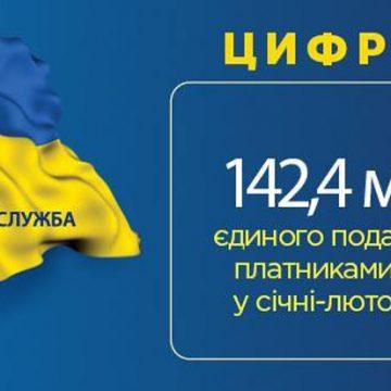 Понад 142 мільйони єдиного податку
