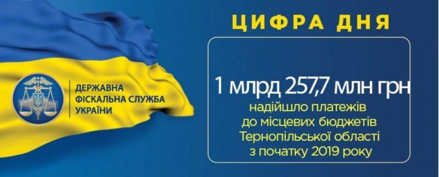 Понад мільярд і 200 мільйонів гривень до місцевих бюджетів
