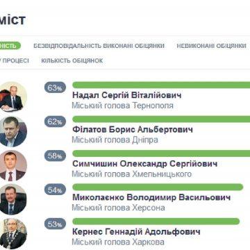 Сергія Надала упродовж восьми років визнають найвідповідальнішим міським головою України