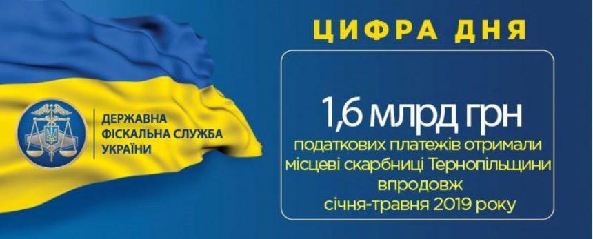Податкові платежі до місцевих скарбниць Тернопільщини