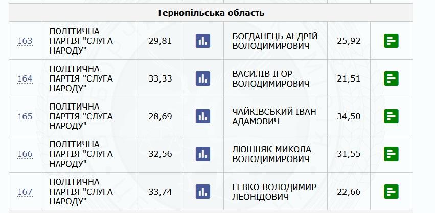 Результати виборів у Тернопільській області по мажоритарних округах