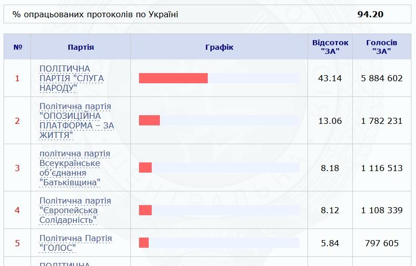Центральна виборча комісія опрацювала 95% протоколів.