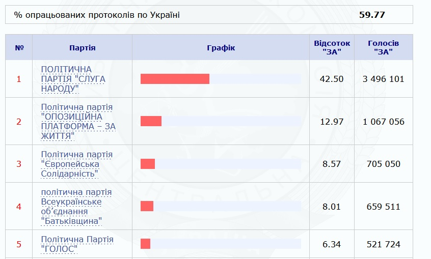 Результати виборів 2019 по Партіях