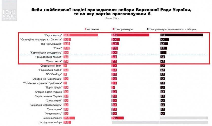 До Верховної ради мають шанс потрапити сім партій