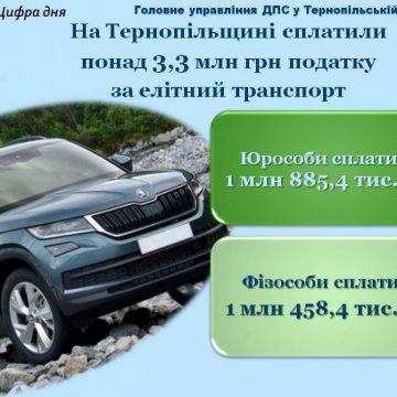 Податок за елітний транспорт