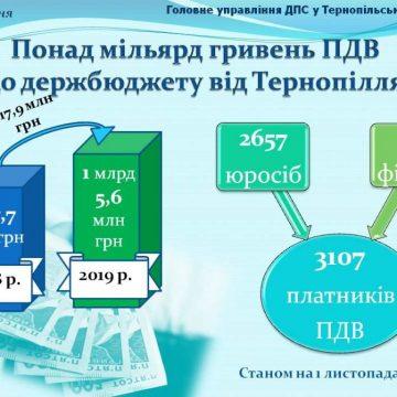 Понад мільярд гривень ПДВ