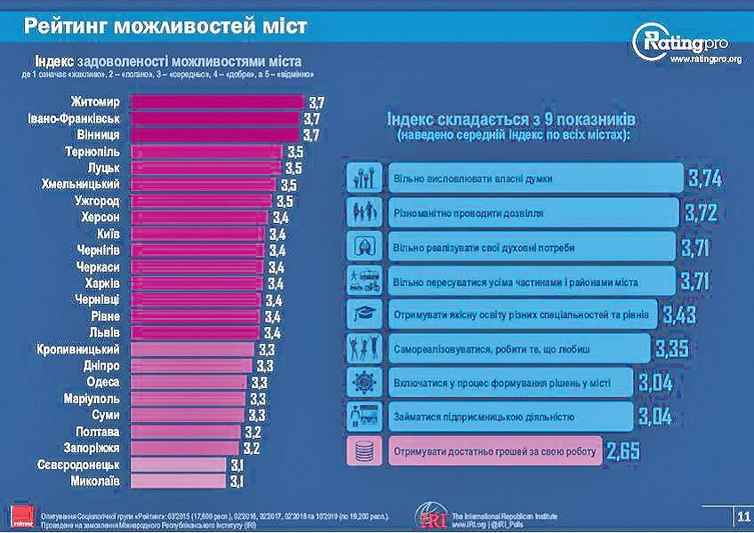 Тернопіль топ-5 рейтингу міст України з найкращими можливостями