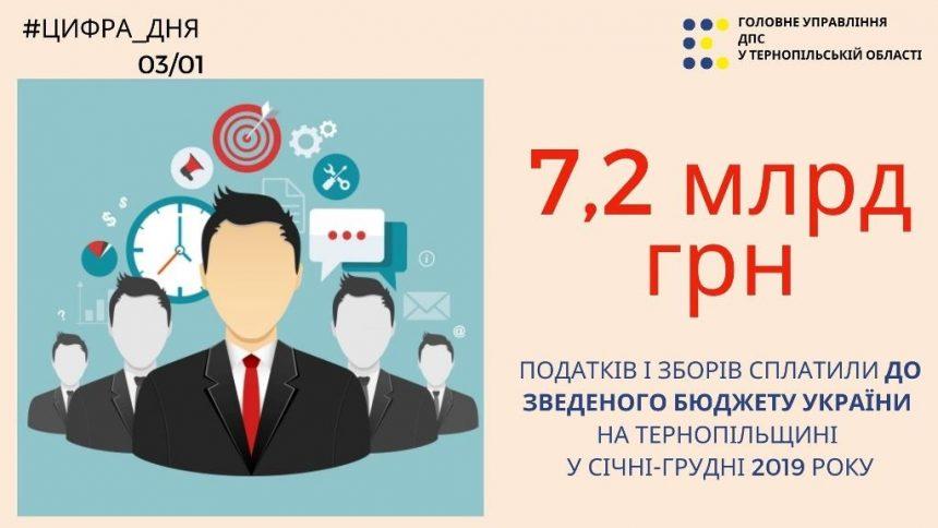 Понад 7,2 мільярда гривень до зведеного бюджету