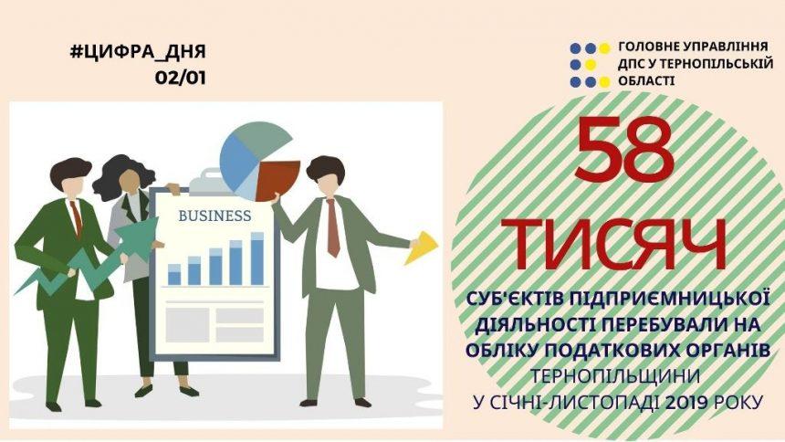 Понад 58 тисяч суб'єктів підприємництва