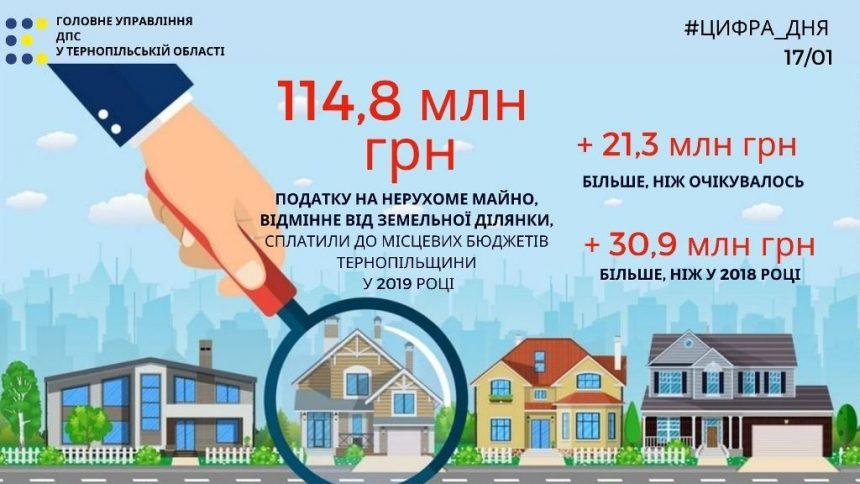 Від власників нерухомості надійшло майже 115 мільйонів гривень