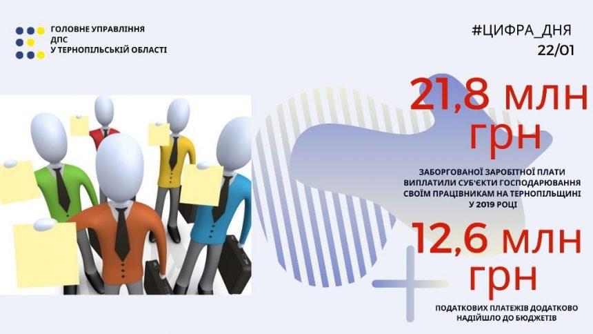 Лише в грудні працевлаштовано понад три тисячі осіб