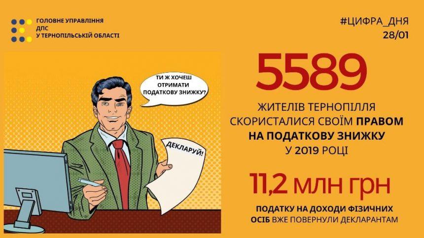 Право на податкову знижку: торік нею скористалися майже шість тисяч жителів Тернопільщини