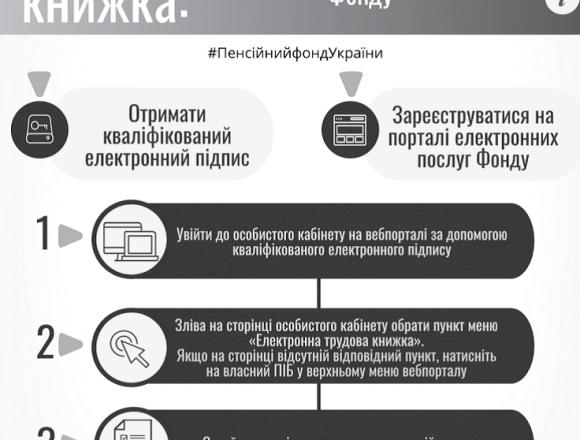 Пенсійний фонд України створив новий сервіс на вебпорталі електронних послуг, який дає змогу громадянам переглядати відомості про трудову діяльність.
