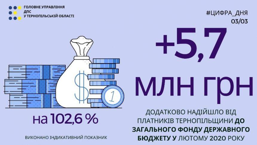 Відчутне зростання надходжень до зведеного бюджету