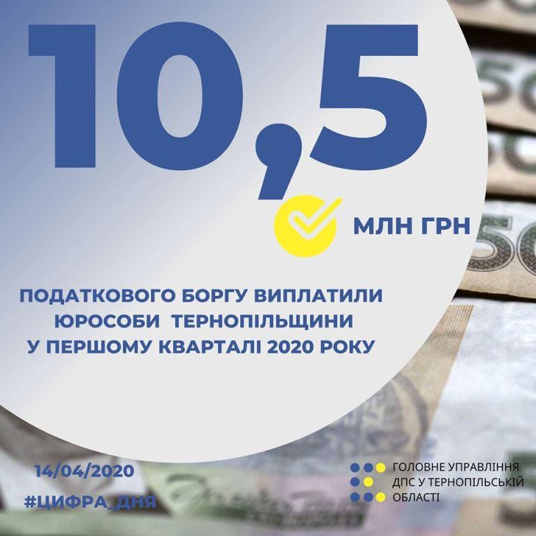 Погасили 10,5 мільйона гривень боргів