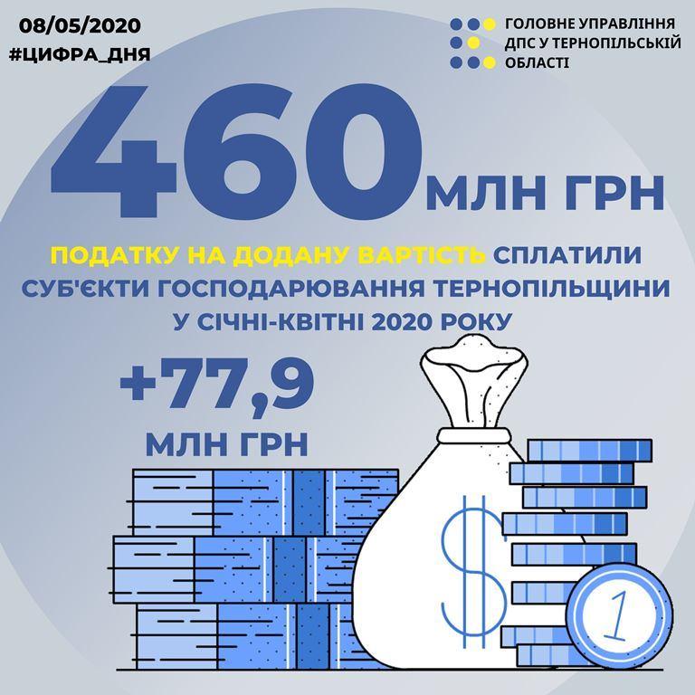 Майже половина платежів — податок на додану вартість