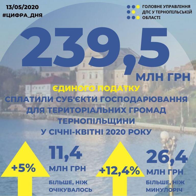 Майже 240 мільйонів гривень єдиного податку