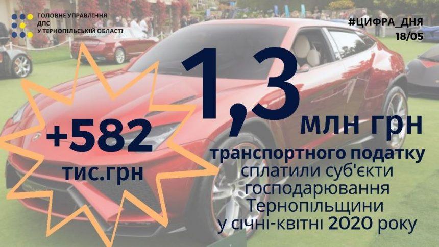 Понад 1,3 мільйона гривень транспортного податку