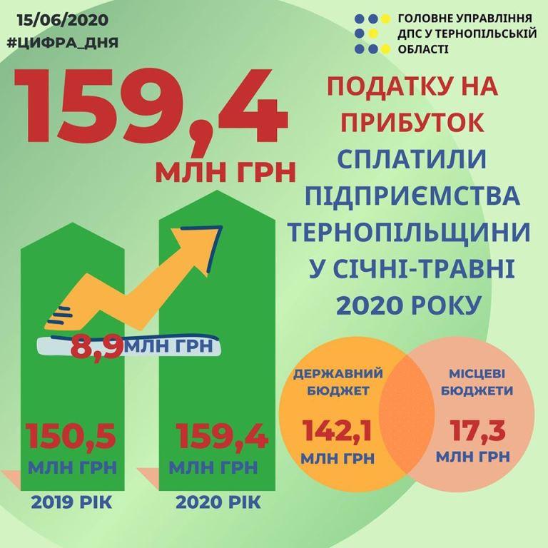 Податок на прибуток до зведеного бюджету