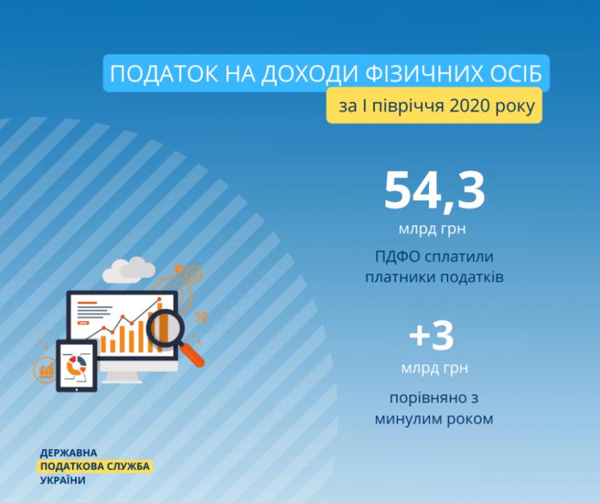 Олексій ЛЮБЧЕНКО: «Українці, попри карантин, відповідальні та сплачують податки»