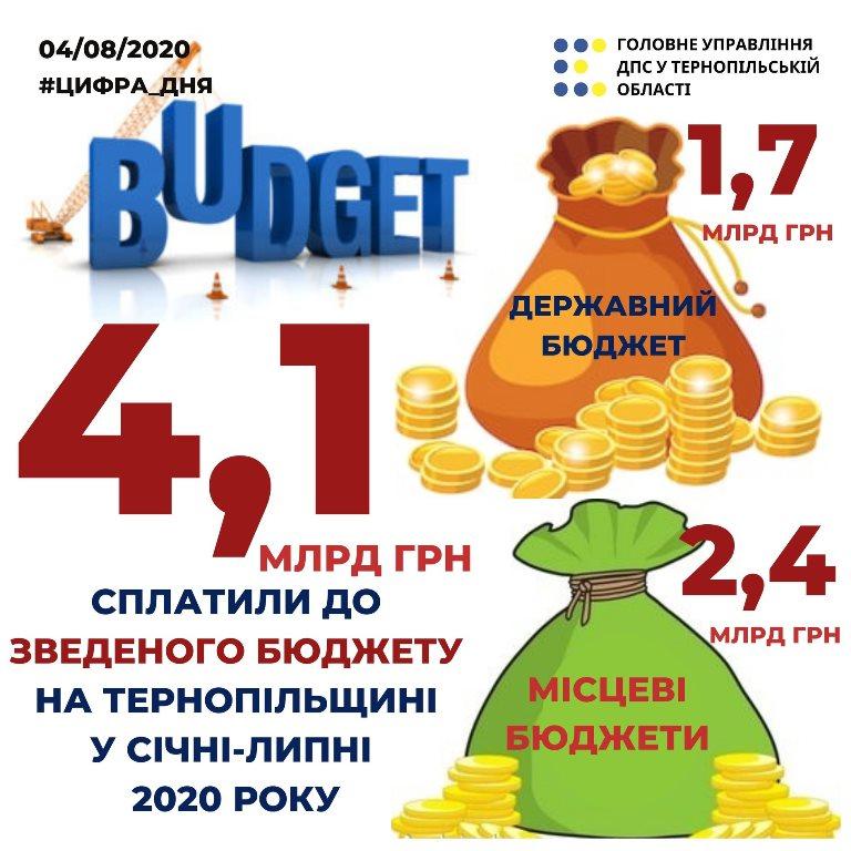 Вагомий плюс до бюджетів усіх рівнів