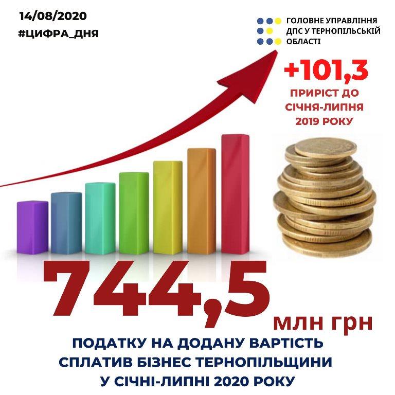 Поступове економічне відновлення, ефективне адміністрування ПДВ