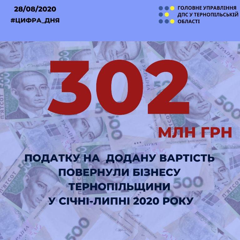 Платникам Тернопільщини повертають ПДВ