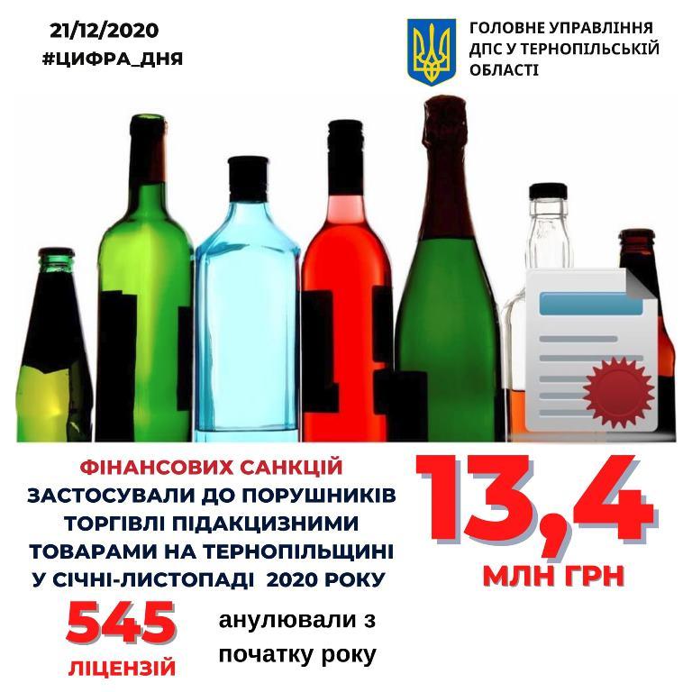 Порушували правила торгівлі алкоголем і тютюном