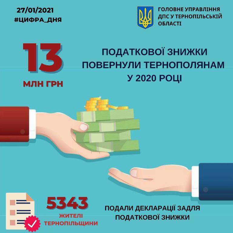 Повернули тринадцять мільйонів гривень податкової знижки