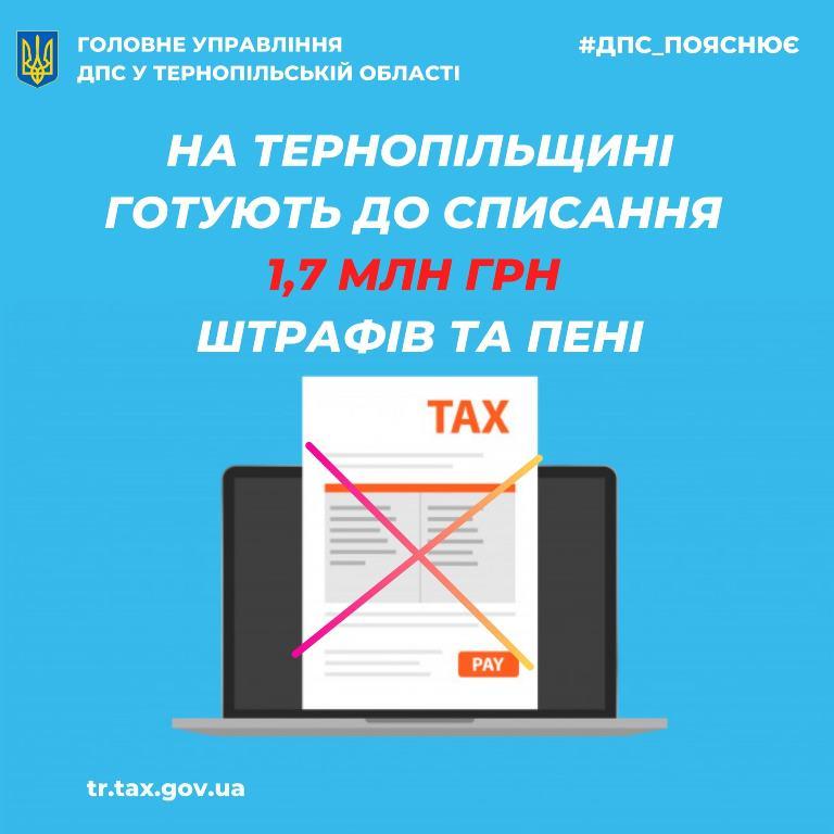 На Тернопільщині готують до списання 1,7 мільйона гривень штрафів та пені