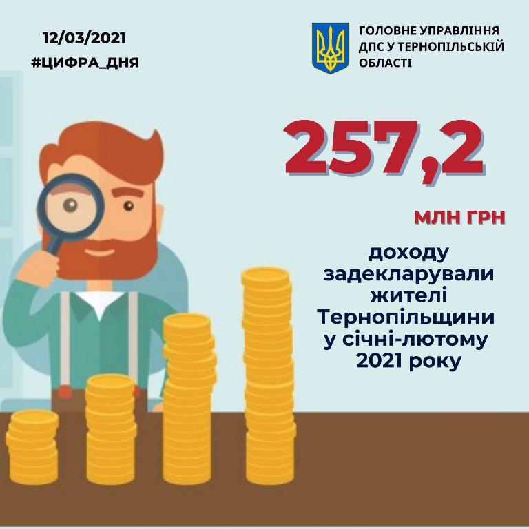 Активно декларують іноземні доходи