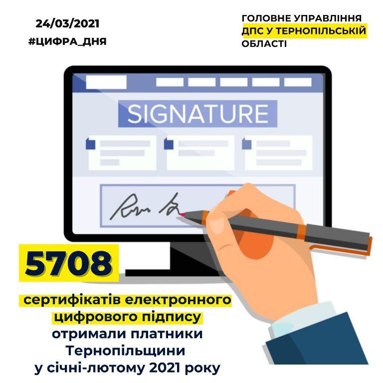 Із початку року отримали майже шість тисяч електронних ключів цифрового підпису