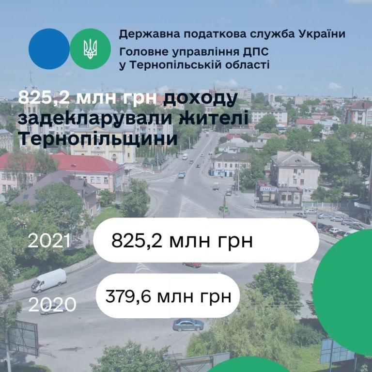 Заявили про отримання торік понад 825 мільйонів гривень доходів