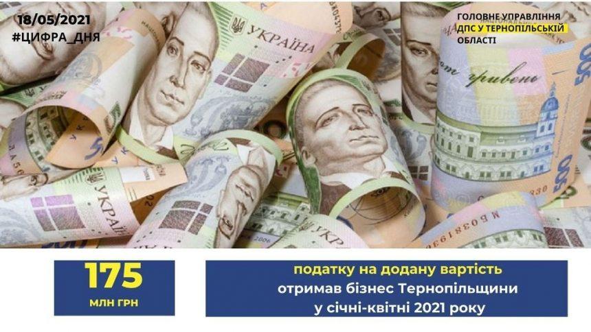Тернопільському бізнесу повернули 175 мільйонів гривень ПДВ