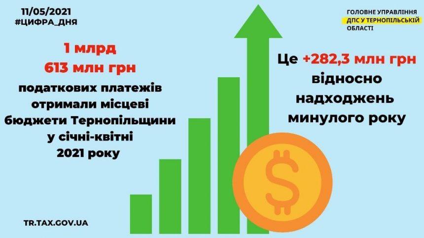 Вагоме поповнення місцевих бюджетів