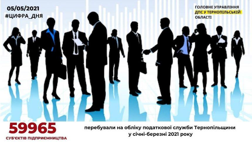 Підприємництвом на Тернопільщині займається майже шістдесят тисяч осіб