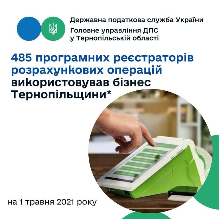Програмні РРО найчастіше використовують бізнесмени Тернополя
