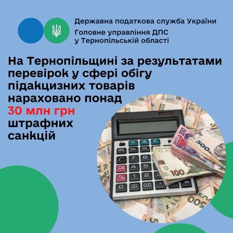 Після перевірок у сфері обігу підакцизних товарів нарахували понад 30 мільйонів штрафних санкцій