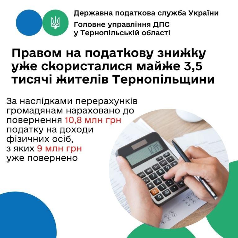 Правом на податкову знижку вже скористалися майже три з половиною тисячі жителів Тернопільщини