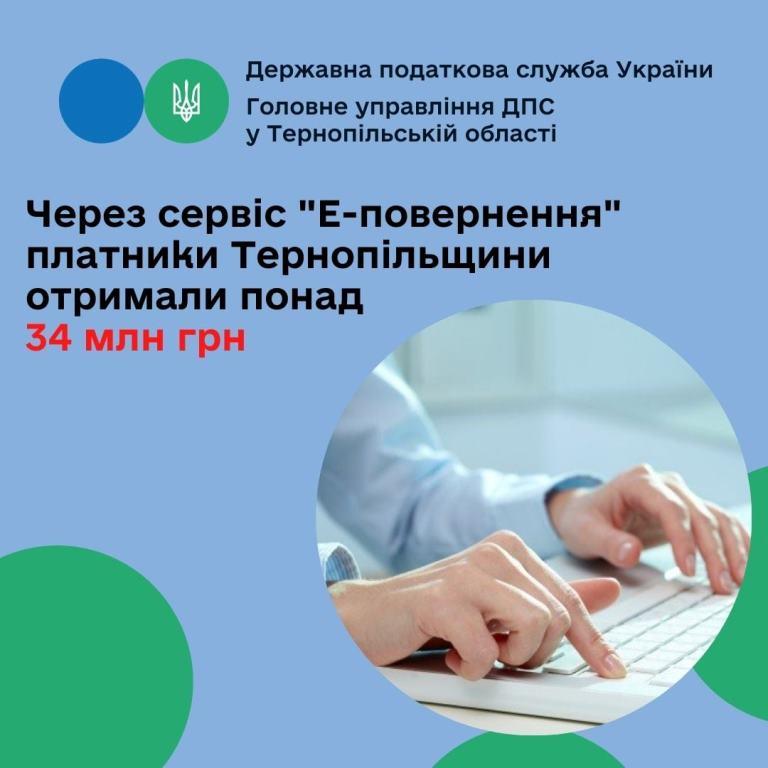 Через сервіс «Е-повернення» платники Тернопільщини отримали понад 34 мільйони гривень