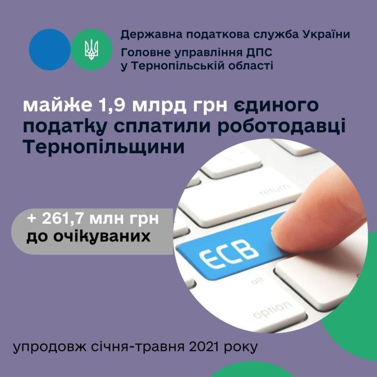 Роботодавці Тернопільщини сплатили майже 1,9 мільярда гривень єдиного внеску