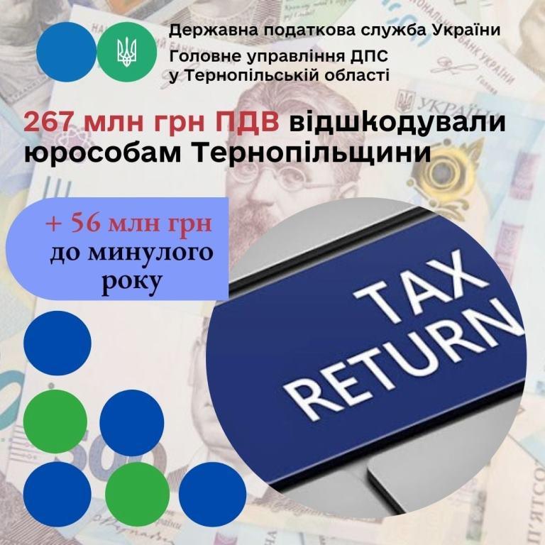 Юридичним особам Тернопільщини повернули 267 мільйонів гривень ПДВ