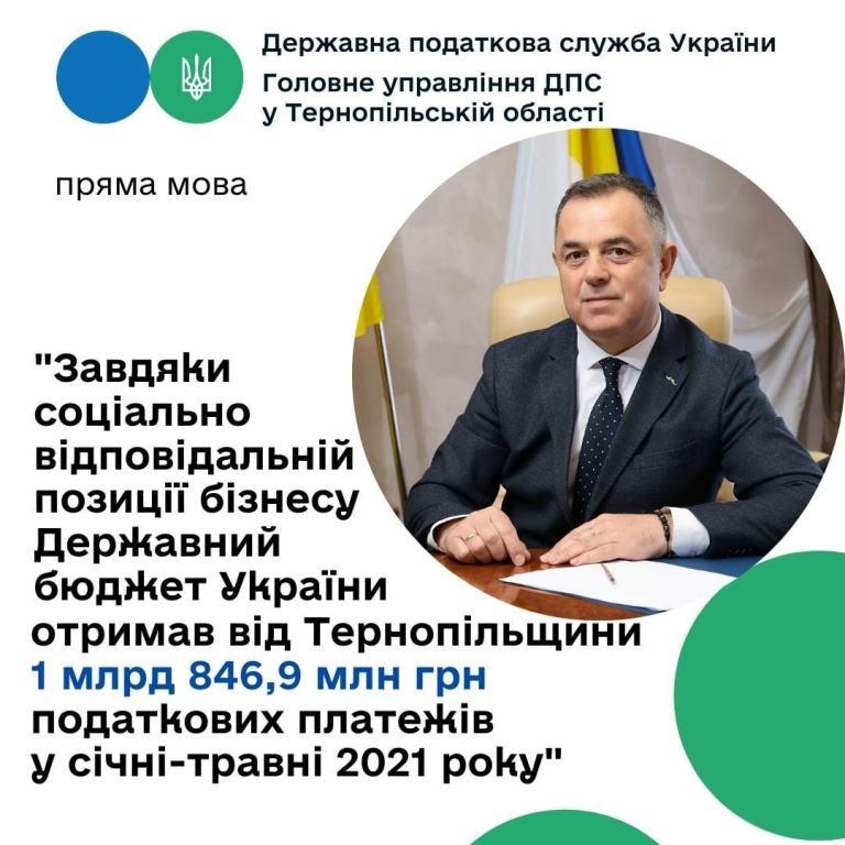 Внесок Тернопільщини до державного бюджету