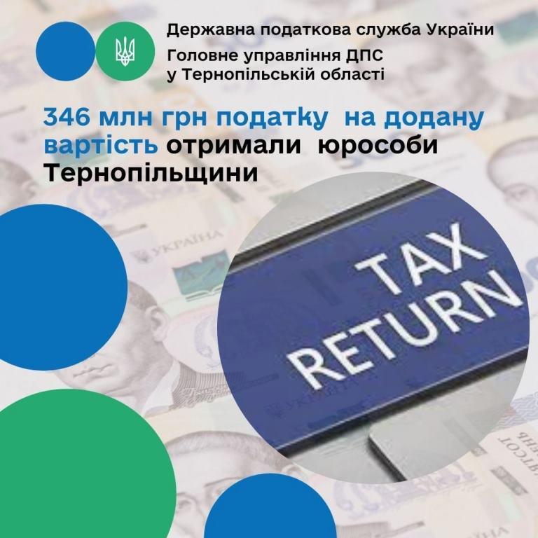 Платникам повернули 346 мільйонів гривень ПДВ